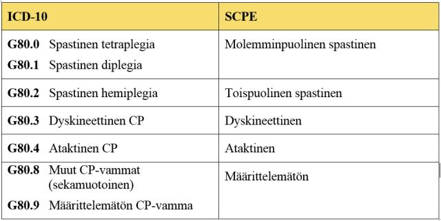 Taulukko_CP_luokitukset_ICD10_SCPE